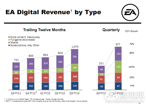 EA digital revenue(from EA)