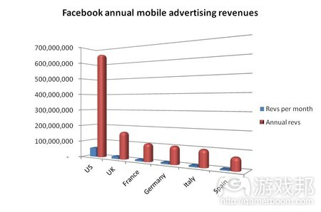 Facebook annual mobile advertising revenues(from mobilesquared)