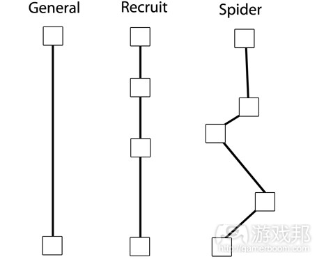 Path_Personalities(from gamasutra)