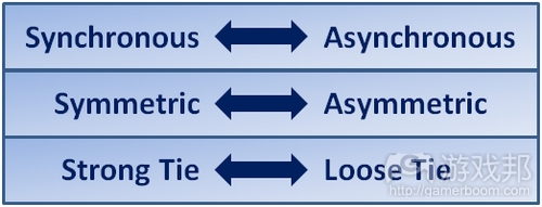 Three heuristics for social game features from gamasutra.com