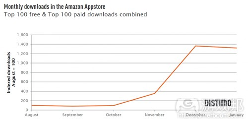 downloads-amazon-appstore(from distimo)