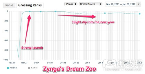 dream-zoo-ranks(from App Annie)