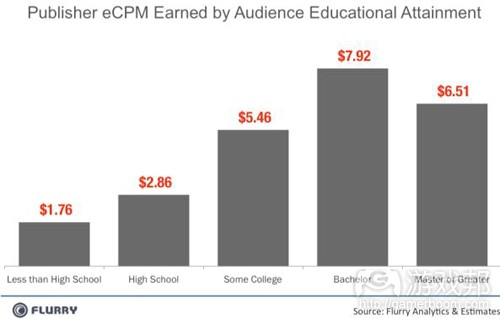 educational attainment(from flurry)