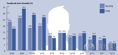 fb-growth-percent(from techcrunch)