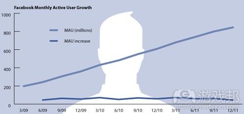 fb-mau(from techcrunch)