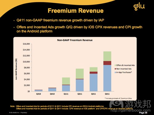 freemium revenue(from Glu)