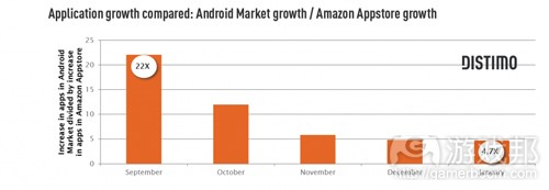 market-amazon-growth(from distimo)