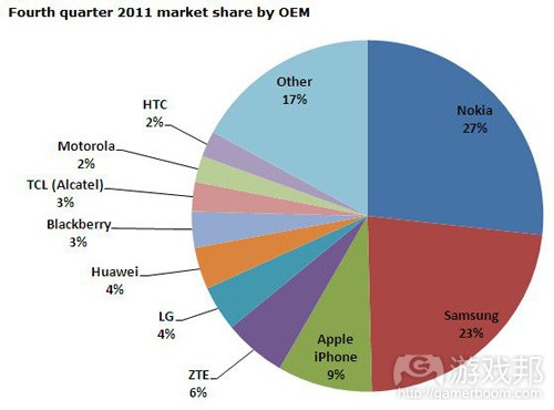 market share(from ABI research)