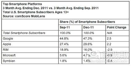 smart phone platforms(from comScore)
