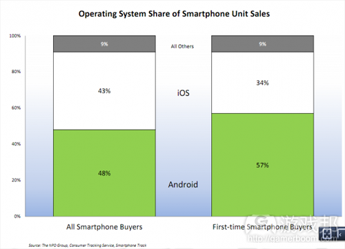 smartphone unit sales(from NPD Group)