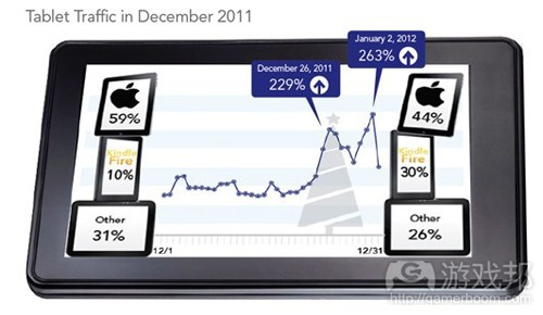 tablet traffic(from Jumptap)