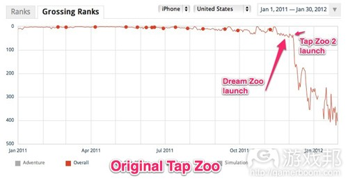 tap-zoo-ranks(from App Annie)