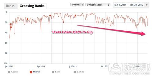 texas-poker-ranks(from insidesocialgames)