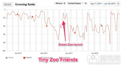 tiny-zoo-friends-ranks(from App Annie)
