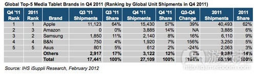top 5 tablet(from iSuppli)