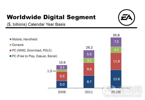 worldwide digital segment(from EA)