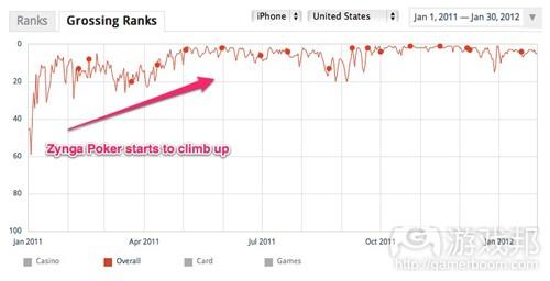 zynga-poker-ranks(from App Annie)