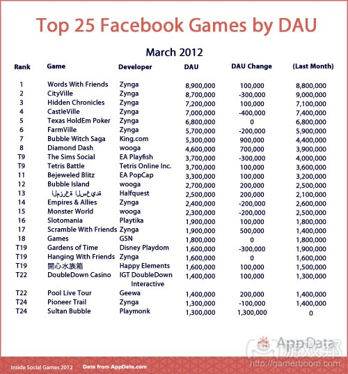 Top-25-Chart-Template-DAU(from AppData)
