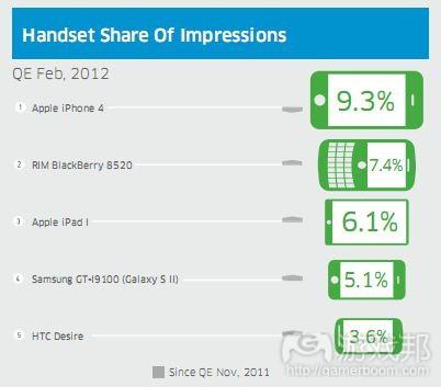 每日观察:关注新款iPad屏幕像素对游戏开发的影响(3 14) | GamerBoom