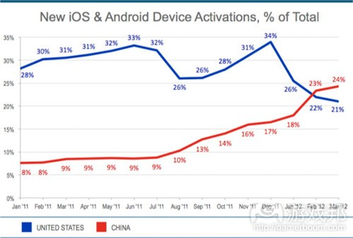 iOS & Android activations(from Flurry)
