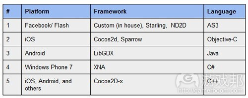 platform-framework-language(from gamasutra)