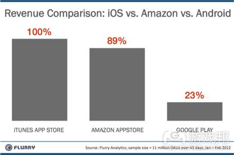 revenue comparison ios vs-amzn vs android resized from techcrunch.com