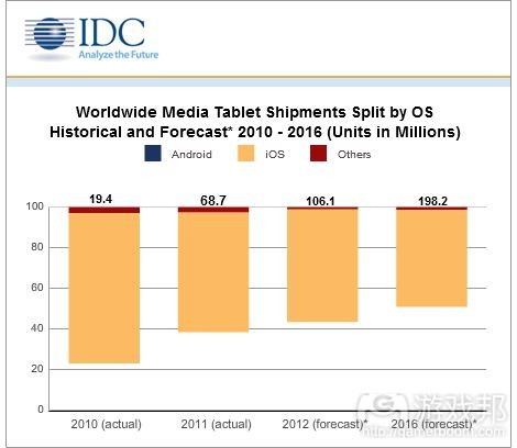 tablets shipments(from IDC)