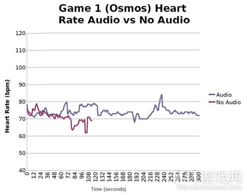 图4:音频组和无音频组心率比较示意图(from gamasutra)
