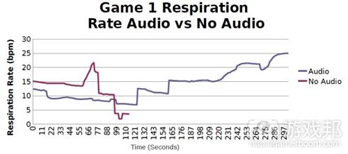 图5:音频组和无音频组呼吸频率比较示意图(from gamasutra)