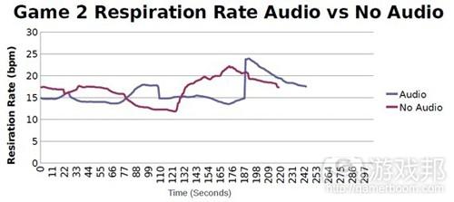 图7:音频组和无音频组在游戏2期间呼吸频率比较示意图(from gamasutra)