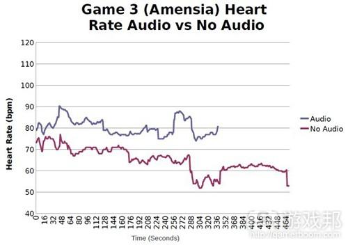 图8:游戏3过程中音频组和无音频组心率比较示意图(from gamasutra)
