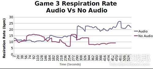 图9:游戏3过程中音频组和无音频组呼吸频率比较示意图(from gamasutra)