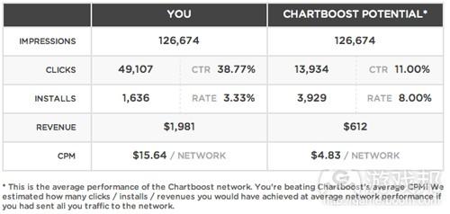 2011年11月20日至12月31日的数据(from gamesbrief)