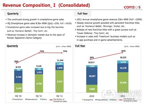 Revenue Composition (from Com2uS)