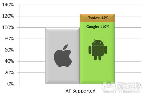 Tayjoy marketplace impact(from gamasutra)