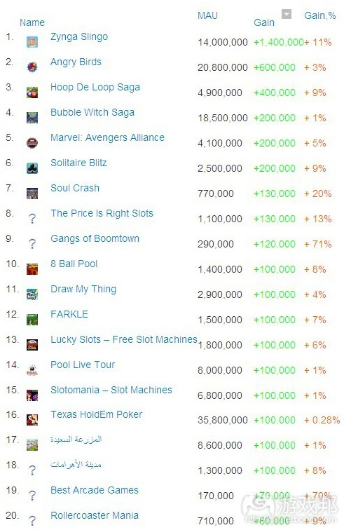 Top gainers this week--MAU(from AppData)