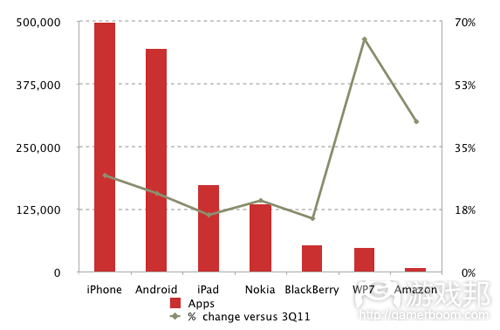 app stores(from Distimo)