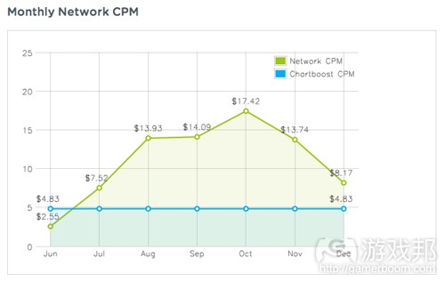 monthly network CPM(from gamesbrief)