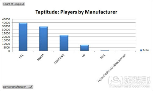 players by manufacturer(from FourBros)