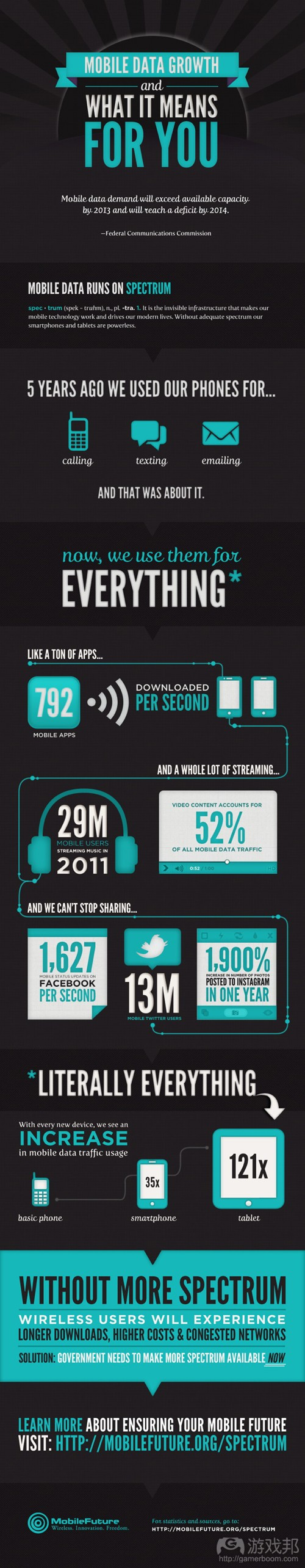 spectrum-infographic(from Mobile Future)