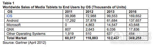 tablet (from Gartner)