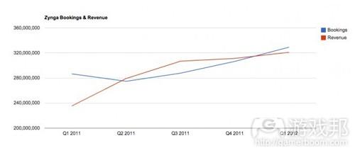 zynga bookings & revenue(from insidemobileapps)