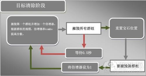 目标清除阶段(from gamasutra)