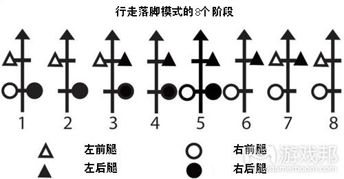 分享四足动物4种步态动画设计方法和技巧