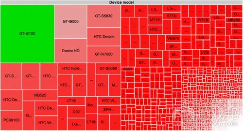 Android devices(from OpenSignalMaps)