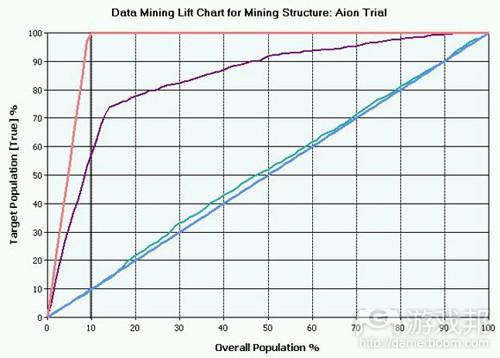 Data Mining Lift Chart (from gamasutra)