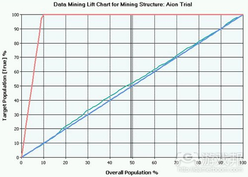 Data Mining Lift Chart(from gamasutra)