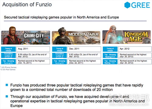 Funzio games(from GREE)