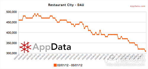 Restaurant City-DAU(from AppData)