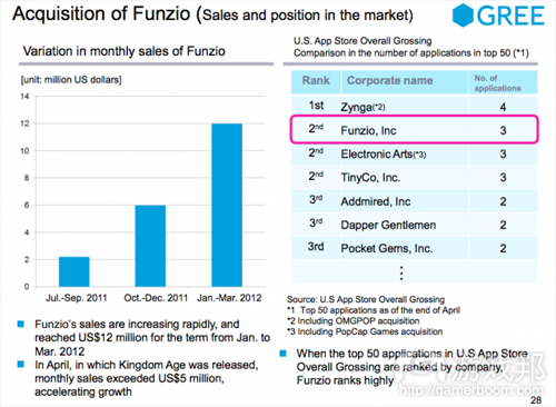 acquisition of Funzio(from GREE)